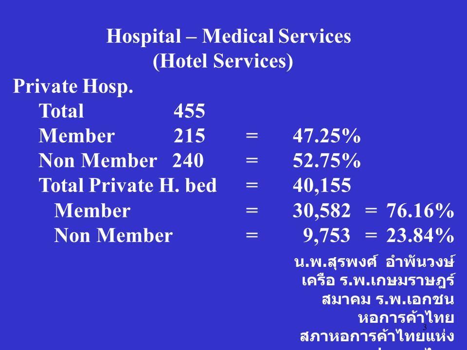 3 น. พ. สุรพงศ์ อำพันวงษ์ เครือ ร. พ. เกษมราษฎร์ สมาคม ร. พ. เอกชน หอการค้าไทย สภาหอการค้าไทยแห่ง ประเทศไทย Hospital – Medical Services (Hotel Service