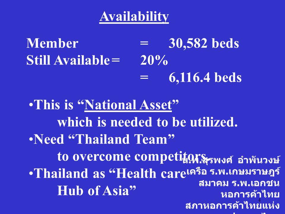 4 น. พ. สุรพงศ์ อำพันวงษ์ เครือ ร. พ. เกษมราษฎร์ สมาคม ร. พ. เอกชน หอการค้าไทย สภาหอการค้าไทยแห่ง ประเทศไทย Availability Member=30,582 beds Still Avai