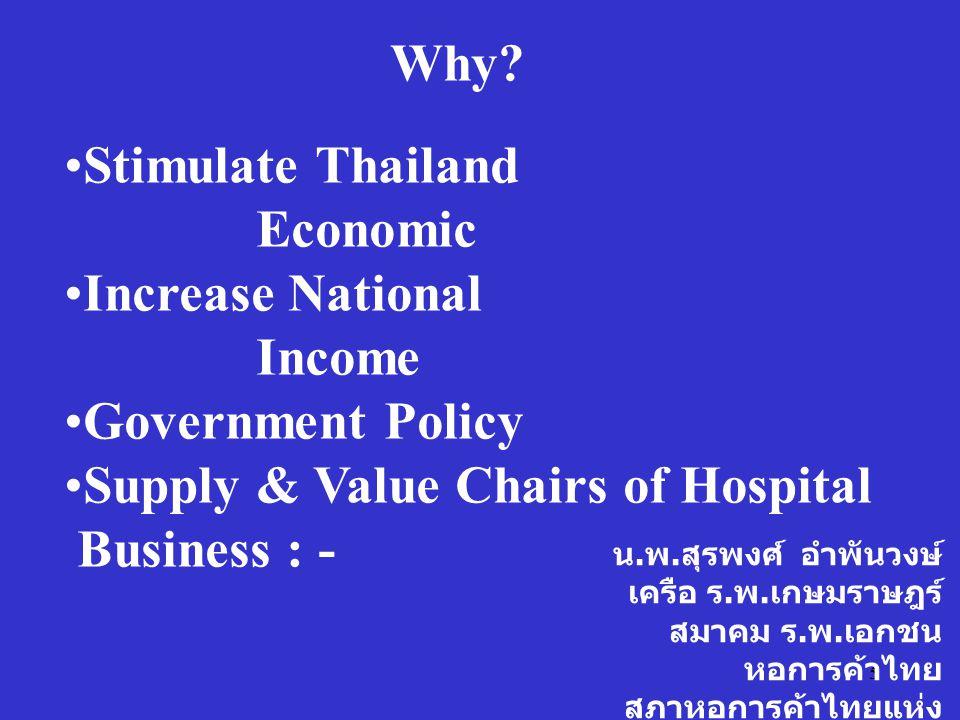 5 น. พ. สุรพงศ์ อำพันวงษ์ เครือ ร. พ. เกษมราษฎร์ สมาคม ร. พ. เอกชน หอการค้าไทย สภาหอการค้าไทยแห่ง ประเทศไทย Why? Stimulate Thailand Economic Increase