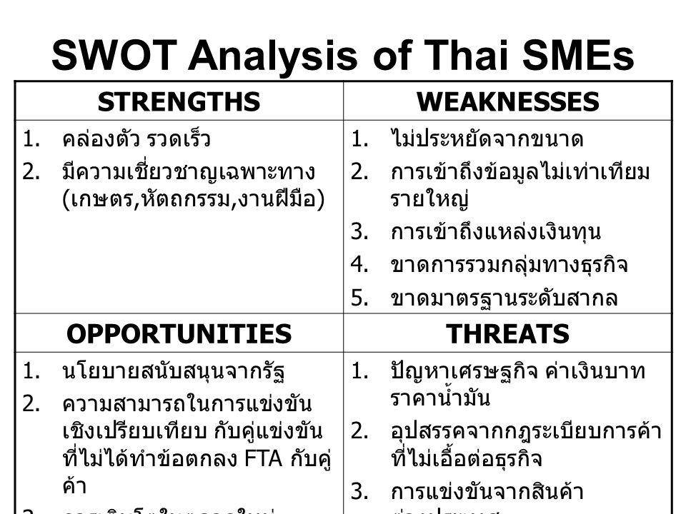 SWOT Analysis of Thai SMEs STRENGTHSWEAKNESSES 1. คล่องตัว รวดเร็ว 2. มีความเชี่ยวชาญเฉพาะทาง ( เกษตร, หัตถกรรม, งานฝีมือ ) 1. ไม่ประหยัดจากขนาด 2. กา