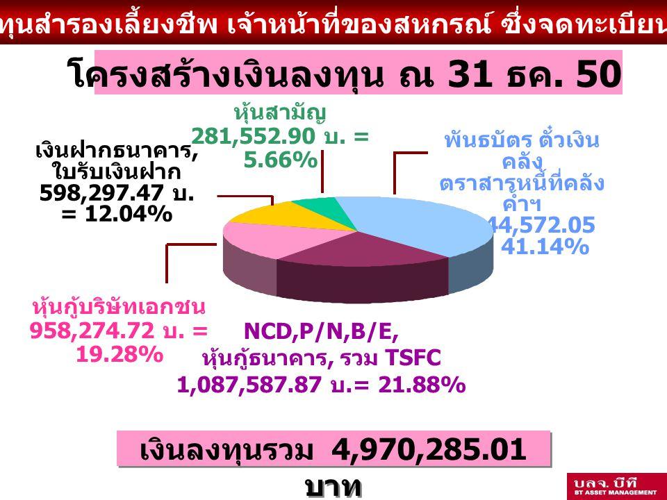 กองทุนสำรองเลี้ยงชีพ เจ้าหน้าที่ของสหกรณ์ ซึ่งจดทะเบียนแล้ว NCD,P/N,B/E, หุ้นกู้ธนาคาร, รวม TSFC 1,087,587.87 บ.= 21.88% เงินฝากธนาคาร, ใบรับเงินฝาก 598,297.47 บ.