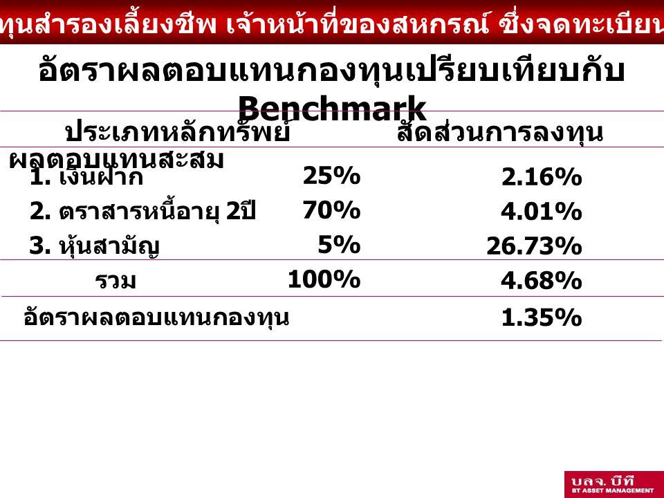 กองทุนสำรองเลี้ยงชีพ เจ้าหน้าที่ของสหกรณ์ ซึ่งจดทะเบียนแล้ว อัตราผลตอบแทนกองทุนเปรียบเทียบกับ Benchmark 1.