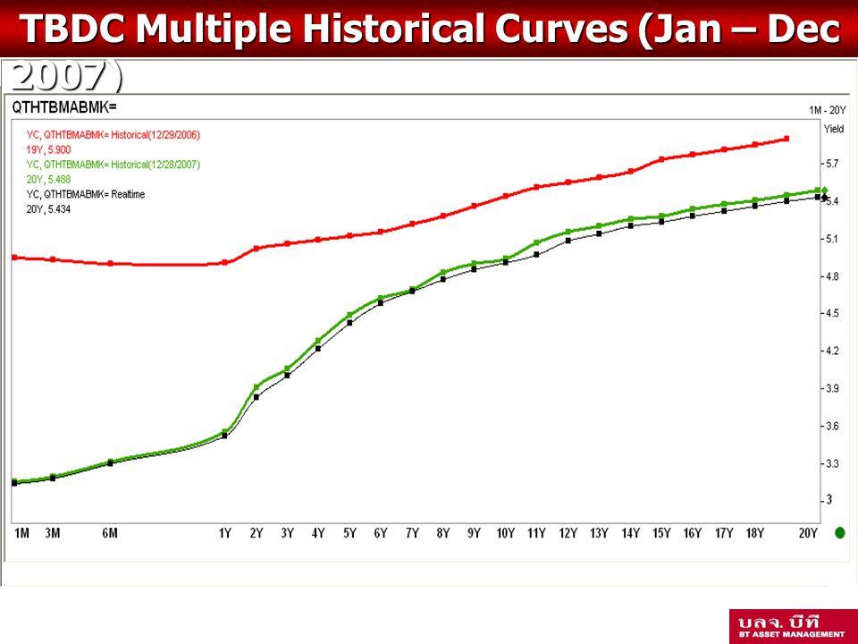 กองทุนสำรองเลี้ยงชีพ เจ้าหน้าที่ของสหกรณ์ ซึ่งจดทะเบียนแล้ว TBDC Multiple Historical Curves (Jan – Dec 2007) TBDC Multiple Historical Curves (Jan – Dec 2007)