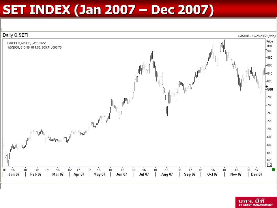 กองทุนสำรองเลี้ยงชีพ เจ้าหน้าที่ของสหกรณ์ ซึ่งจดทะเบียนแล้ว SET INDEX (Jan 2007 – Dec 2007)