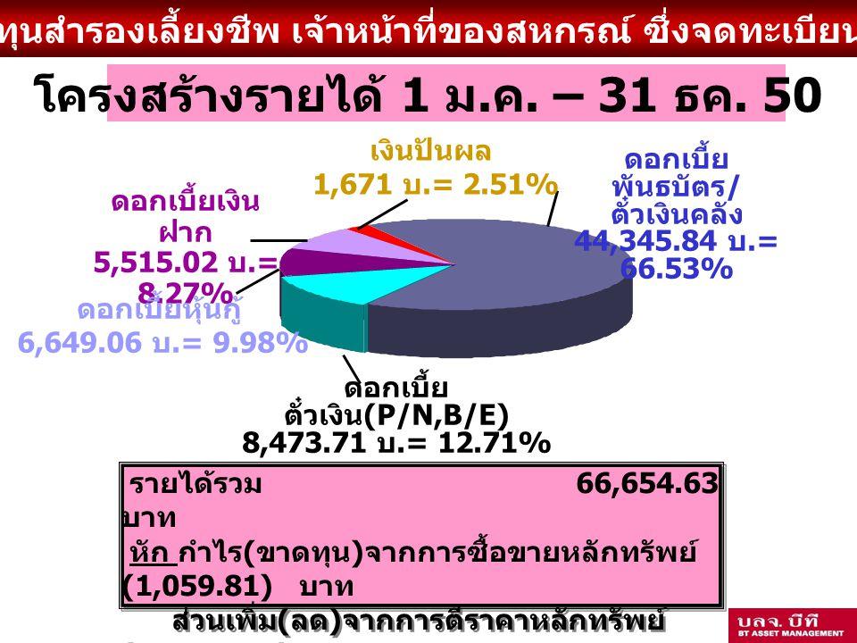 กองทุนสำรองเลี้ยงชีพ เจ้าหน้าที่ของสหกรณ์ ซึ่งจดทะเบียนแล้ว ดอกเบี้ย ตั๋วเงิน (P/N,B/E) 8,473.71 บ.= 12.71% ดอกเบี้ย พันธบัตร / ตั๋วเงินคลัง 44,345.84 บ.= 66.53% ดอกเบี้ยเงิน ฝาก 5,515.02 บ.= 8.27% โครงสร้างรายได้ 1 ม.
