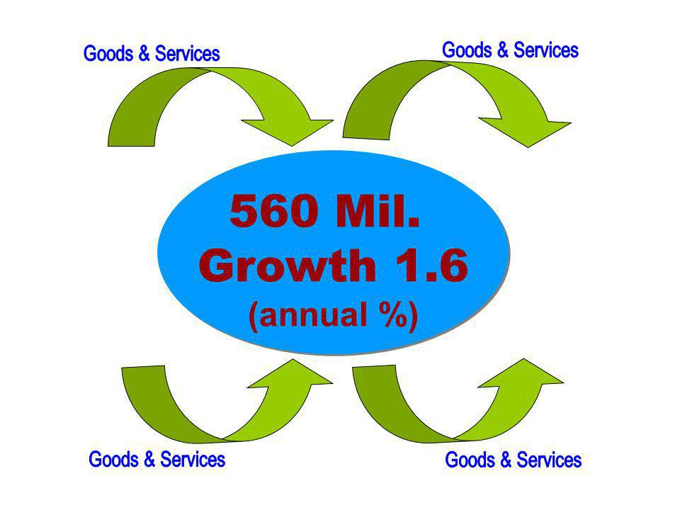 560 Mil. Growth 1.6 (annual %) 560 Mil. Growth 1.6 (annual %)