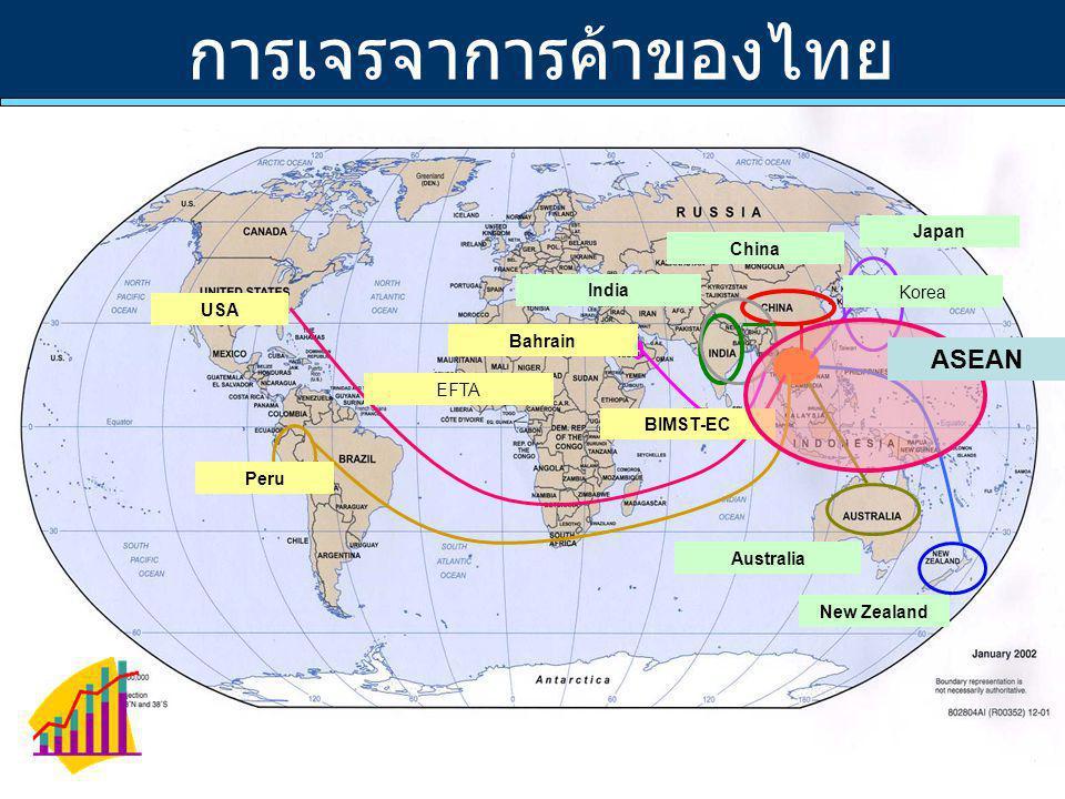 การเจรจาการค้าของไทย Japan Australia New Zealand China India BIMST-EC Bahrain Peru USA ASEAN EFTA Korea