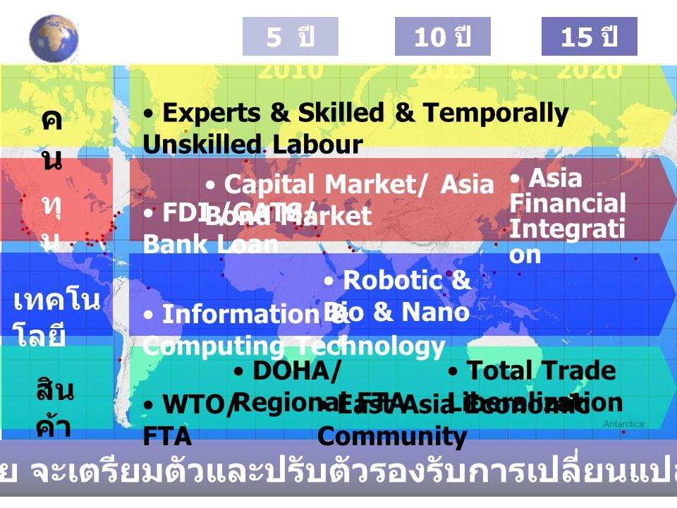 2 10 ปี 2015 15 ปี 2020 5 ปี 2010 ประเทศไทย จะเตรียมตัวและปรับตัวรองรับการเปลี่ยนแปลง อย่างไร เทคโน โลยี สิน ค้า ทุ น FDI /GATS/ Bank Loan Capital Market/ Asia Bond Market Asia Financial Integrati on Robotic & Bio & Nano Information & Computing Technology คนคน Experts & Skilled & Temporally Unskilled Labour WTO/ FTA DOHA/ Regional FTA East Asia Economic Community Total Trade Liberalization
