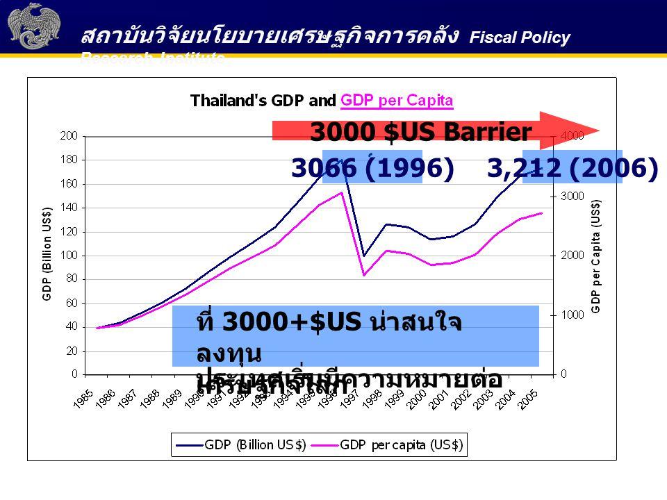 สถาบันวิจัยนโยบายเศรษฐกิจการคลัง Fiscal Policy Research Institute 3066 (1996)3,212 (2006) 3000 $US Barrier ที่ 3000+$US น่าสนใจ ลงทุน ประเทศเริ่มมีความหมายต่อ เศรษฐกิจโลก