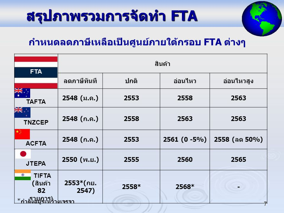 7 สรุปภาพรวมการจัดทำ FTA FTA สินค้า ลดภาษีทันทีปกติอ่อนไหวอ่อนไหวสูง TAFTA 2548 (ม.ค.)255325582563 TNZCEP 2548 (ก.ค.)25582563 ACFTA 2548 (ก.ค.)25532561 (0 -5%)2558 (ลด 50%) JTEPA 2550 (พ.ย.)255525602565 TIFTA ( สินค้า 82 รายการ ) 2553*(กย.