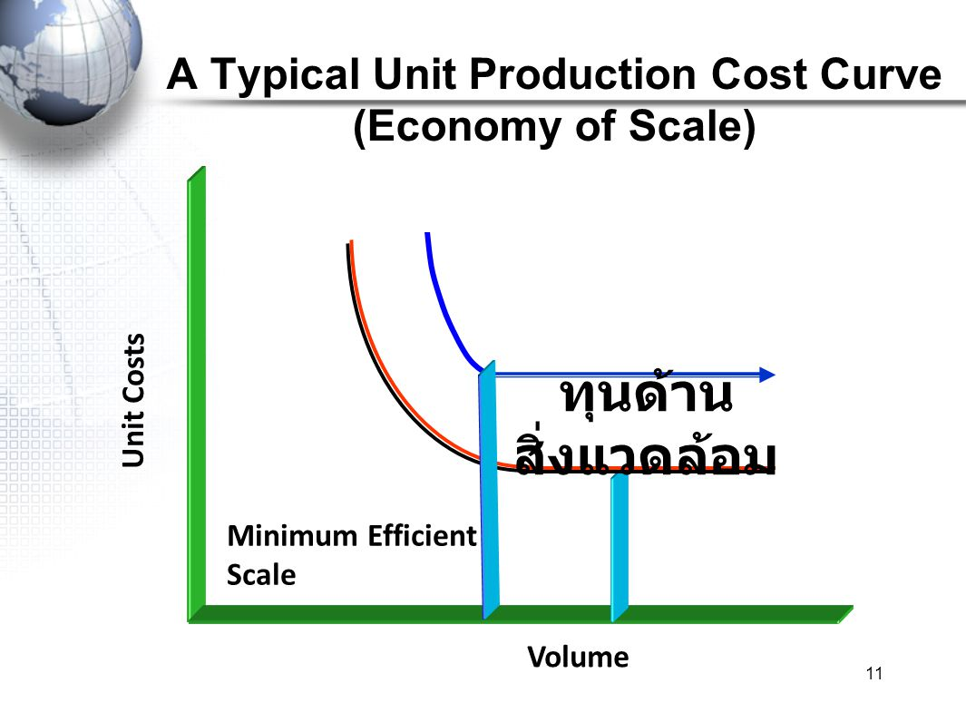 11 A Typical Unit Production Cost Curve (Economy of Scale) Unit Costs Volume Minimum Efficient Scale ทุนด้าน สิ่งแวดล้อม