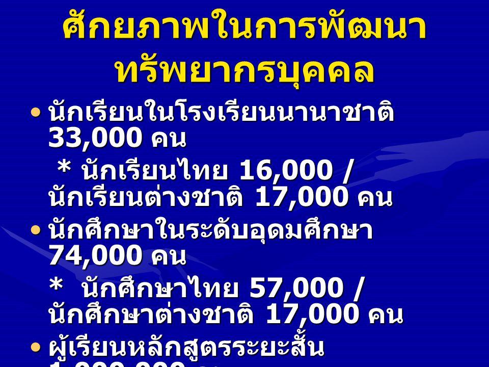 ศักยภาพในการพัฒนา ทรัพยากรบุคคล นักเรียนในโรงเรียนนานาชาติ 33,000 คน นักเรียนในโรงเรียนนานาชาติ 33,000 คน * นักเรียนไทย 16,000 / นักเรียนต่างชาติ 17,0