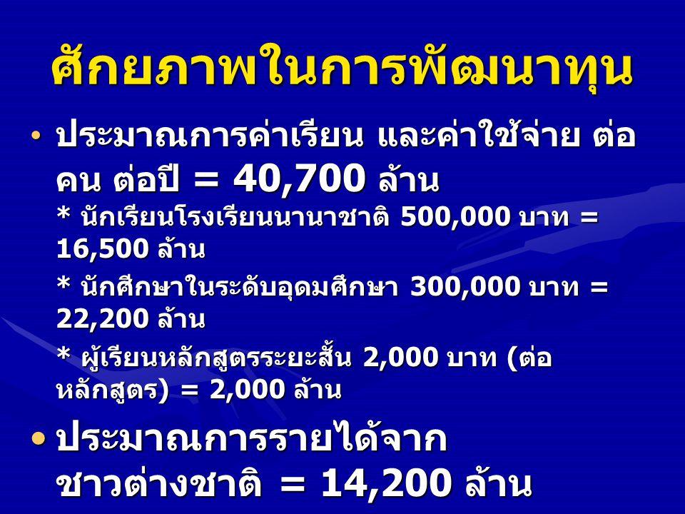ศักยภาพในการพัฒนาทุน ประมาณการค่าเรียน และค่าใช้จ่าย ต่อ คน ต่อปี = 40,700 ล้าน * นักเรียนโรงเรียนนานาชาติ 500,000 บาท = 16,500 ล้าน ประมาณการค่าเรียน