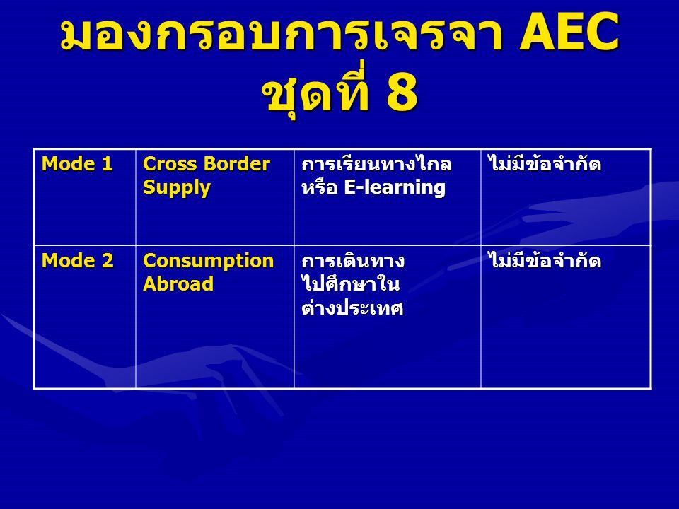 มองกรอบการเจรจา AEC ชุดที่ 8 Mode 1 Cross Border Supply การเรียนทางไกล หรือ E-learning ไม่มีข้อจำกัด Mode 2 Consumption Abroad การเดินทาง ไปศึกษาใน ต่