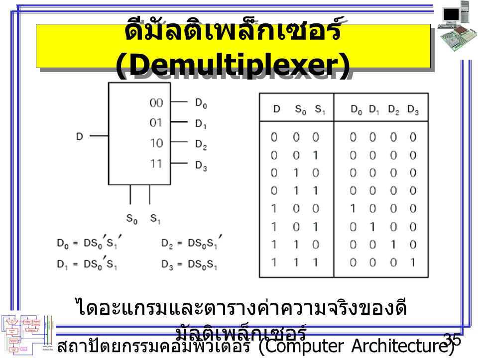 สถาปัตยกรรมคอมพิวเตอร์ (Computer Architecture) 35 ดีมัลติเพล็กเซอร์ (Demultiplexer) ไดอะแกรมและตารางค่าความจริงของดี มัลติเพล็กเซอร์