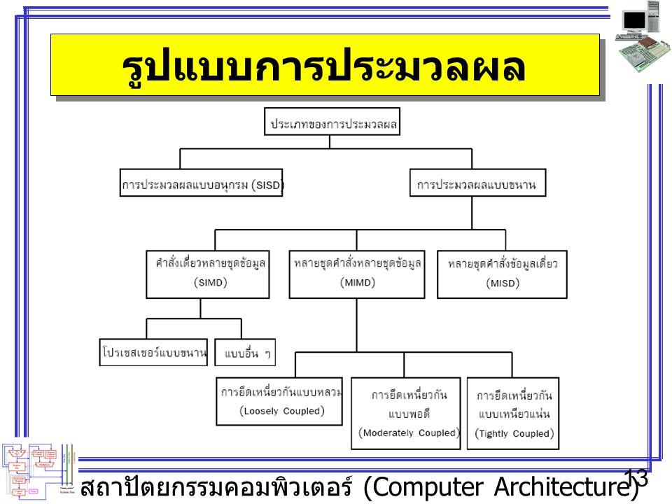 สถาปัตยกรรมคอมพิวเตอร์ (Computer Architecture) 13 รูปแบบการประมวลผล