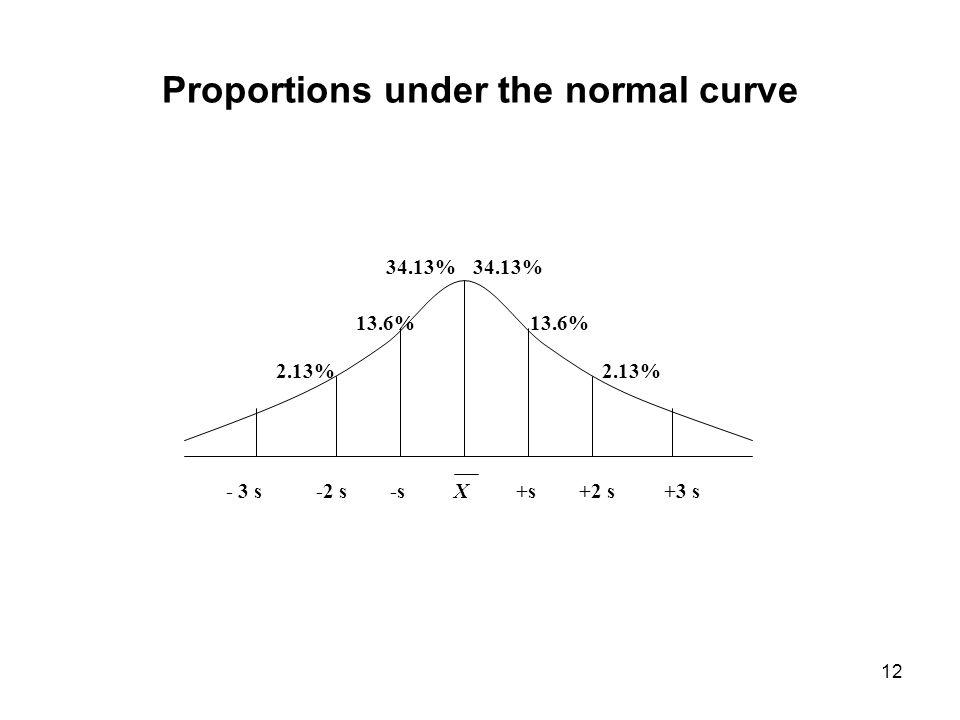 12 Proportions under the normal curve - 3 s -2 s -s X +s +2 s +3 s 2.13% 13.6% 34.13%