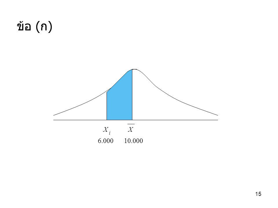 15 ข้อ ( ก ) 47.73% X X i 6.000 10.000