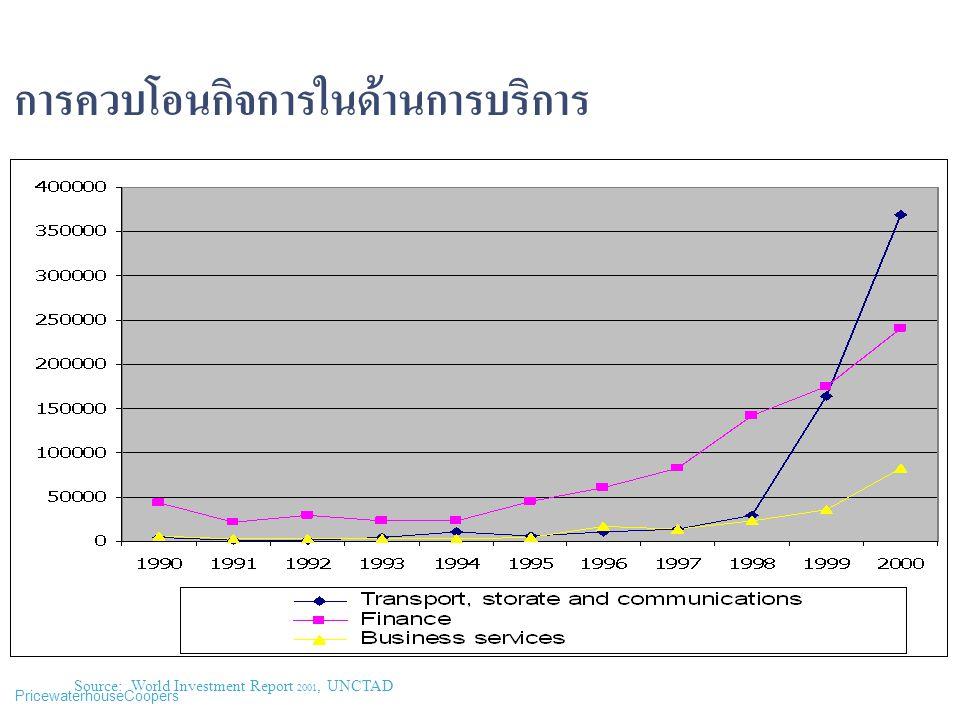 PricewaterhouseCoopers การควบโอนกิจการในด้านการบริการ Source: World Investment Report 2001, UNCTAD