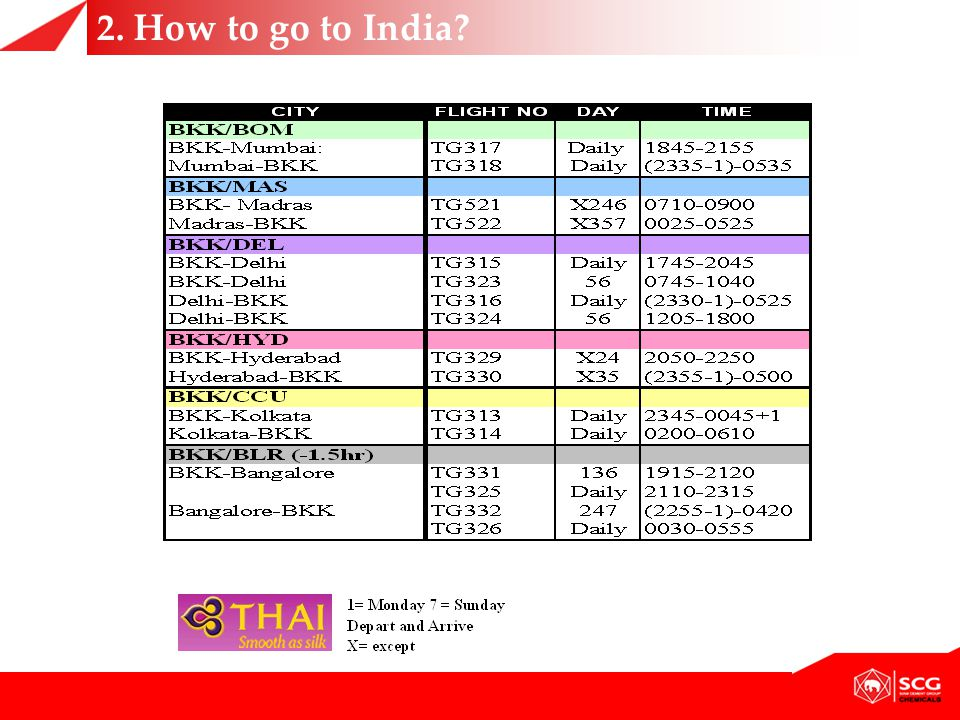2. How to go to India?