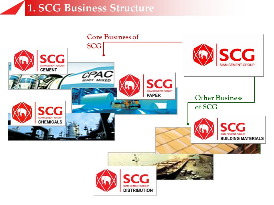 1. SCG Business Structure Core Business of SCG Other Business of SCG