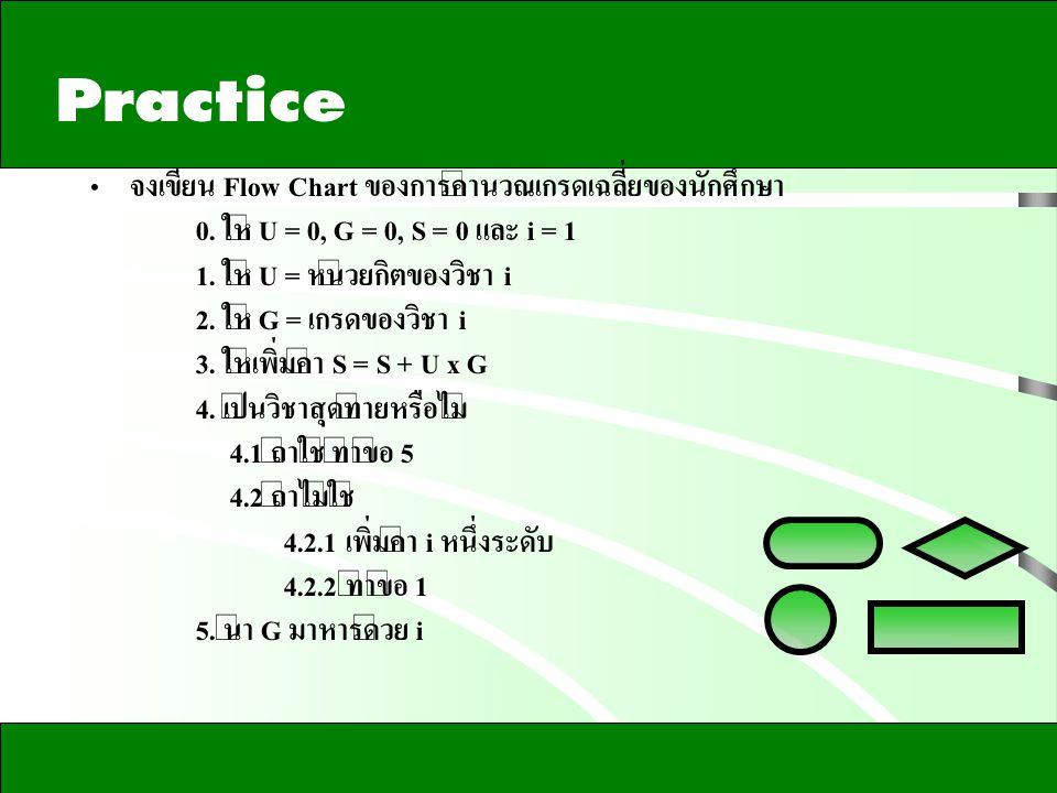  จงเขียน Flow Chart ของการคำนวณเกรดเฉลี่ยของนักศึกษา 0. ให้ U = 0, G = 0, S = 0 และ i = 1 1. ให้ U = หน่วยกิตของวิชา i 2. ให้ G = เกรดของวิชา