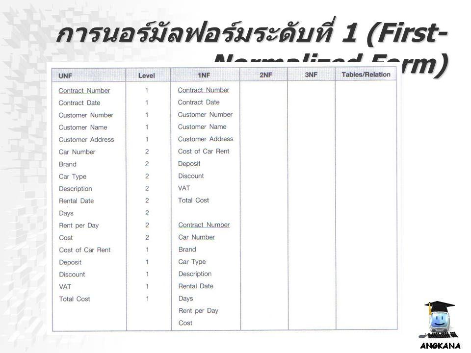 การนอร์มัลฟอร์มระดับที่ 1 (First- Normalized Form)