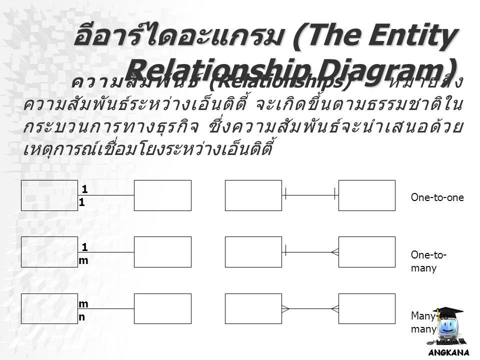 อีอาร์ไดอะแกรม (The Entity Relationship Diagram) ความสัมพันธ์ (Relationships) หมายถึง ความสัมพันธ์ระหว่างเอ็นติตี้ จะเกิดขึ้นตามธรรมชาติใน กระบวนการทา