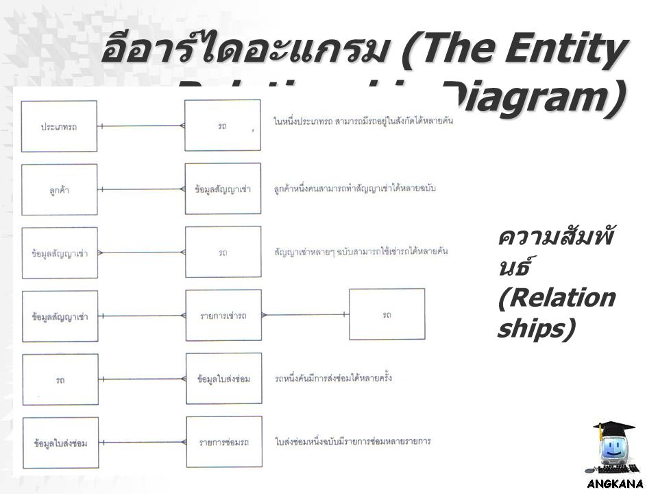 อีอาร์ไดอะแกรม (The Entity Relationship Diagram) แอตตริบิวต์ (Attributes) คือ คุณสมบัติของเอ็น ติตี้ โดยสัญลักษณ์แอตตริบิวต์ในอีอาร์ไดอะแกรมจะใช้ สัญลักษณ์รูปวงรี และแอตตริบิวต์ใดที่เป็นคีย์หลัก ก็จะมี การขีดเส้นใต้กำกับใต้ชื่อแอตตริบิวต์นั้น ลูกค้า ที่อยู่ รหัสลูกค้า ชื่อ นามสกุล เพศ