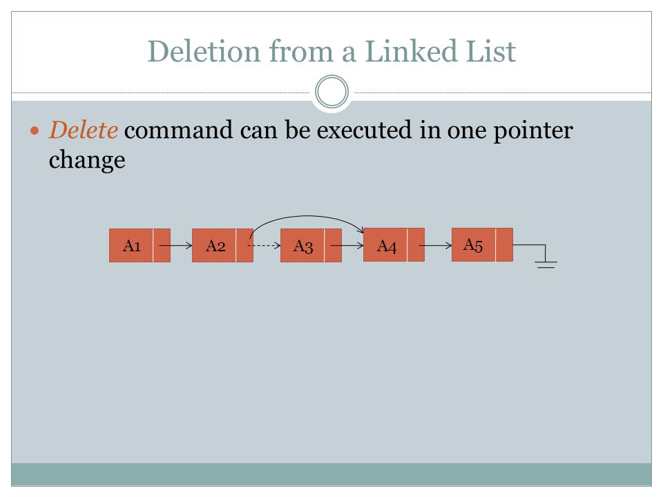 Deletion from a Linked List Delete command can be executed in one pointer change A1A2A3 A4 A5