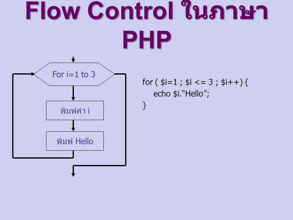 Flow Control ในภาษา PHP For i=1 to 3 พิมพ์ค่า i พิมพ์ Hello for ( $i=1 ; $i <= 3 ; $i++) { echo $i. Hello ; }