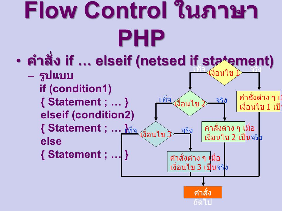 Flow Control ในภาษา PHP คำสั่ง if … elseif (netsed if statement) คำสั่ง if … elseif (netsed if statement) – รูปแบบ if (condition1) { Statement ; … } e