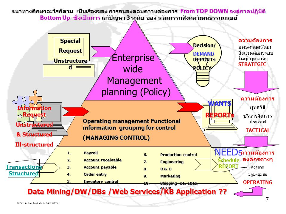 MIS: Pichai Takkabutr EAU 2005 8 ความรู้ เพื่อสนับสนุน การตัดสินใจ นโยบาย ยุทธศาสตร์ (Decision Focus: DSS) สารสนเทศเพื่อการบริหารจัดการ ยุทธวิธี (Information Focus: MIS) ข้อมูลเพื่อสนับสนุนการปฏิบัติงานทุก management level ทุก Stakeholders / Shareholders (Data Focus: EDPS) จะสร้างกระบวนการ ทำการตัดสินใจ อัตโนมัติโดยใช้ ICT/E/ECTI Decision Making ในองค์กรมี 3 ระดับ Strategic decision making Tactical decision making Operational decision making ปัญหา ความต้องการของคน DSS DEMAND.