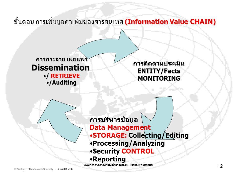 IS Strategy :- Thammasarth University 19 MARCH 2549 คณะวารสารศาสตร์และสื่อสารมวลชน Pichai Takkabutr 12 (Information Value CHAIN) ขั้นตอน การเพิ่มมูลค่