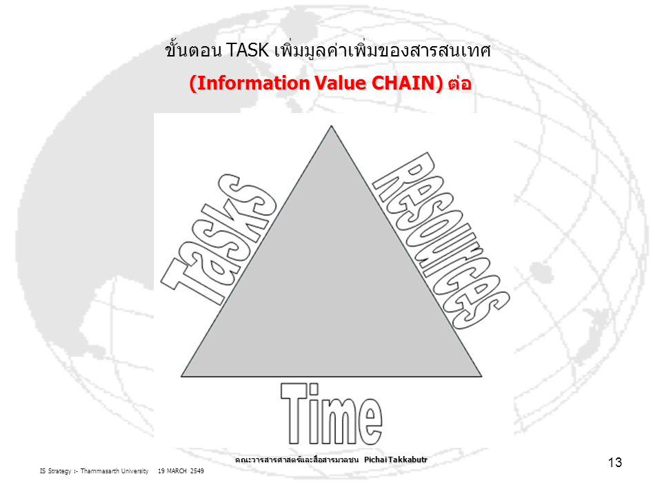 IS Strategy :- Thammasarth University 19 MARCH 2549 คณะวารสารศาสตร์และสื่อสารมวลชน Pichai Takkabutr 13 ขั้นตอน TASK เพิ่มมูลค่าเพิ่มของสารสนเทศ (Infor