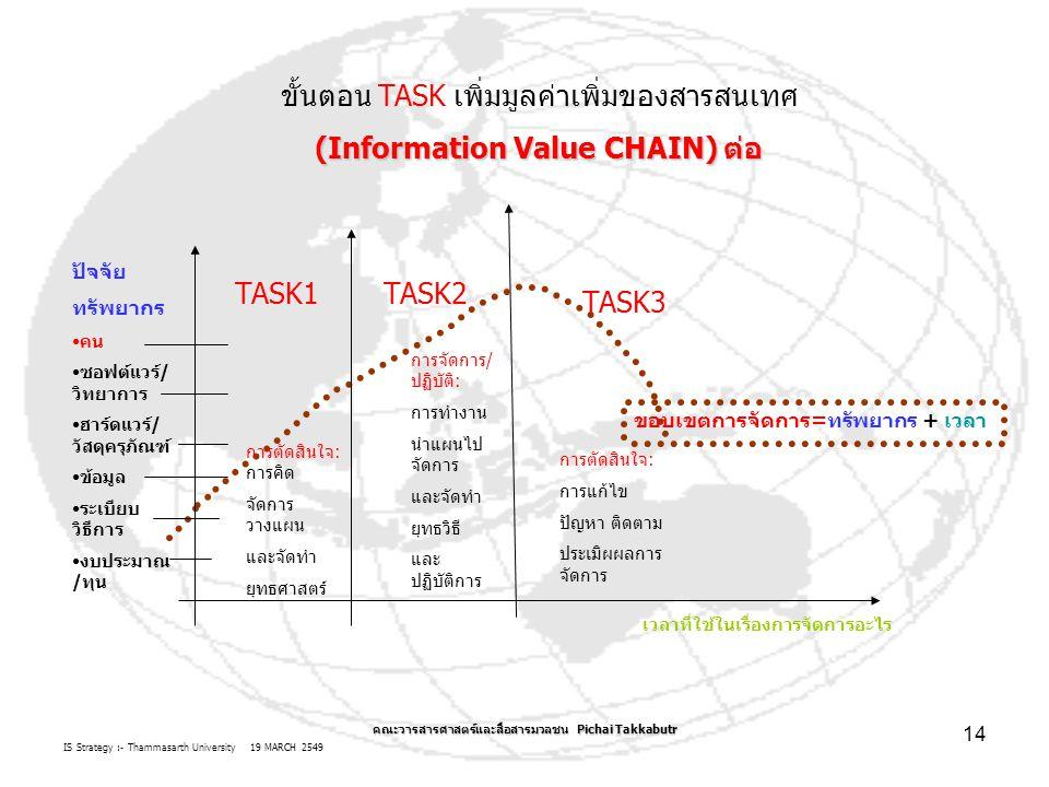 IS Strategy :- Thammasarth University 19 MARCH 2549 คณะวารสารศาสตร์และสื่อสารมวลชน Pichai Takkabutr 14 ขั้นตอน TASK เพิ่มมูลค่าเพิ่มของสารสนเทศ (Infor