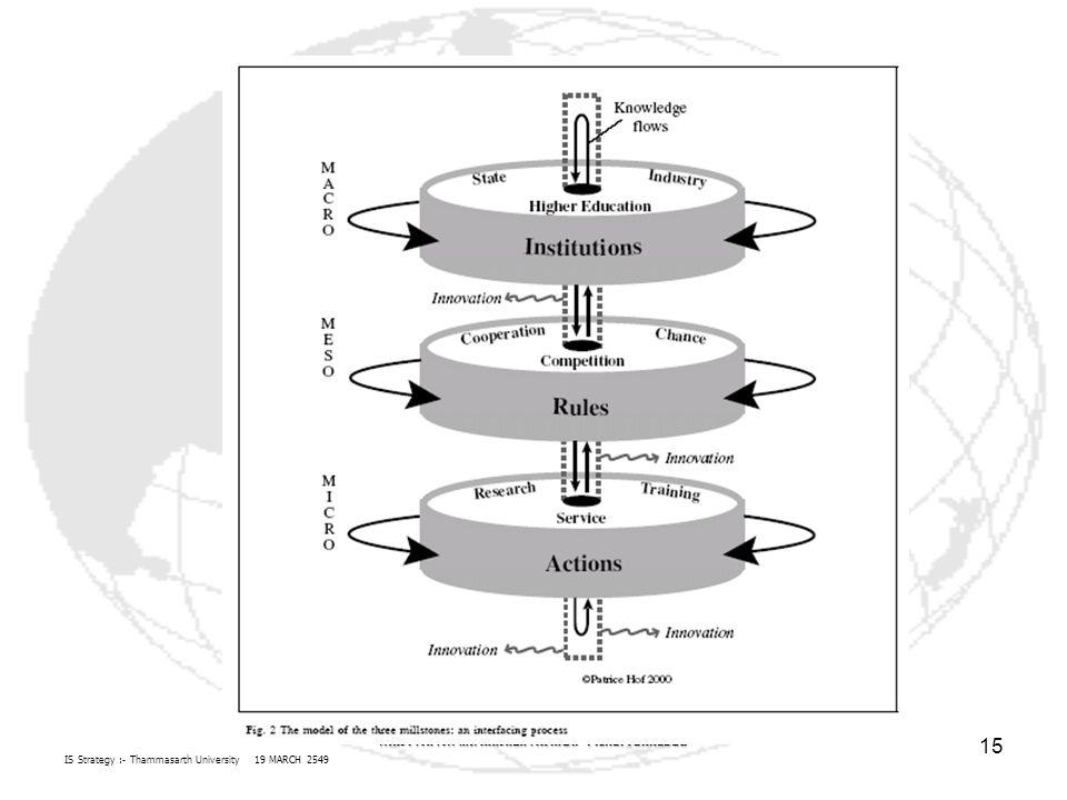 IS Strategy :- Thammasarth University 19 MARCH 2549 คณะวารสารศาสตร์และสื่อสารมวลชน Pichai Takkabutr 15
