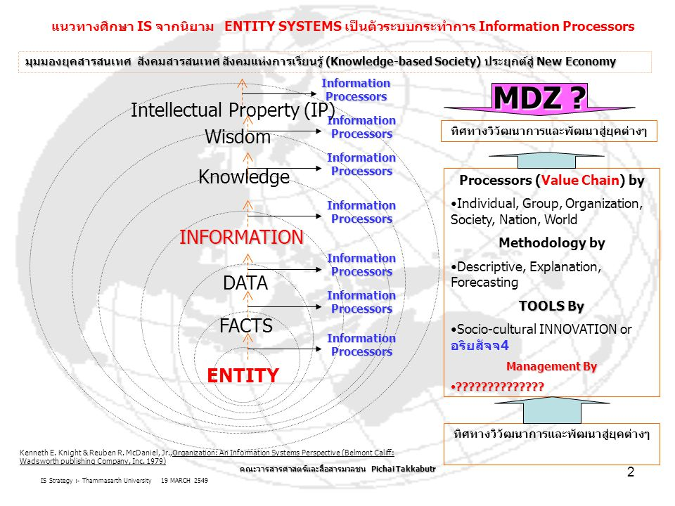IS Strategy :- Thammasarth University 19 MARCH 2549 คณะวารสารศาสตร์และสื่อสารมวลชน Pichai Takkabutr 13 ขั้นตอน TASK เพิ่มมูลค่าเพิ่มของสารสนเทศ (Information Value CHAIN) ต่อ