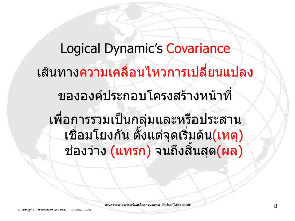 IS Strategy :- Thammasarth University 19 MARCH 2549 คณะวารสารศาสตร์และสื่อสารมวลชน Pichai Takkabutr 9 สรรพสิ่ง ENTITY CohesionCovariance แนวคิด กระบวนการเปลี่ยนแปลง เคลื่อนไหว องคาพยพ ของตัวประมวลผลข้อมูล Logical System VS.