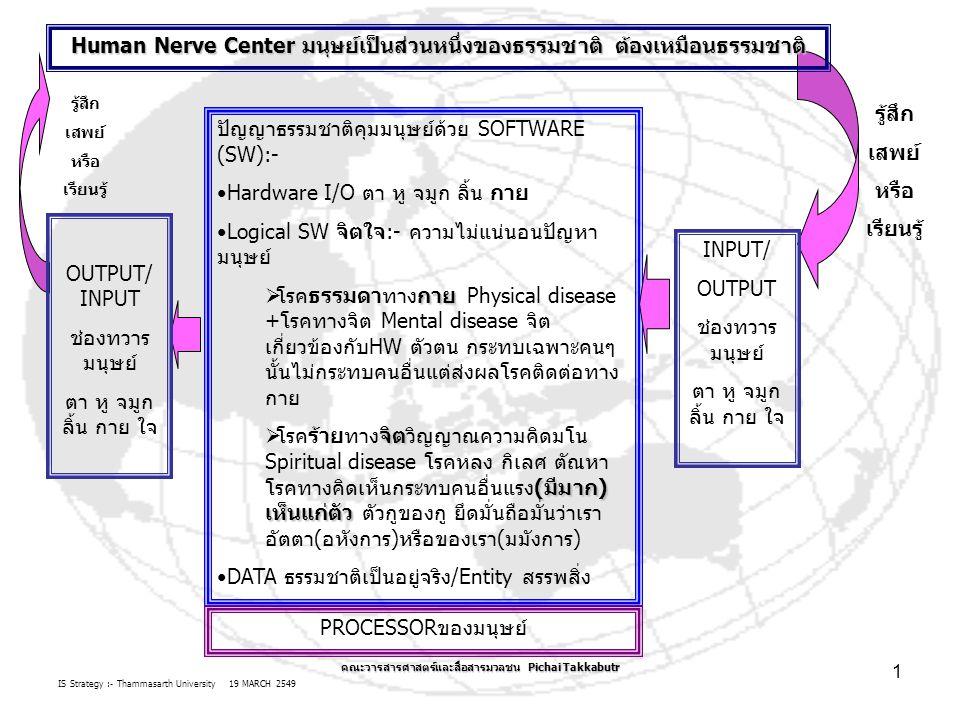 IS Strategy :- Thammasarth University 19 MARCH 2549 คณะวารสารศาสตร์และสื่อสารมวลชน Pichai Takkabutr 1 ปัญญาธรรมชาติคุมมนุษย์ด้วย SOFTWARE (SW):- Hardware I/O ตา หู จมูก ลิ้น กาย Logical SW จิตใจ:- ความไม่แน่นอนปัญหา มนุษย์ กาย  โรคธรรมดาทางกาย Physical disease +โรคทางจิต Mental disease จิต เกี่ยวข้องกับHW ตัวตน กระทบเฉพาะคนๆ นั้นไม่กระทบคนอื่นแต่ส่งผลโรคติดต่อทาง กาย จิต (มีมาก) เห็นแก่ตัว  โรคร้ายทางจิตวิญญาณความคิดมโน Spiritual disease โรคหลง กิเลศ ตัณหา โรคทางคิดเห็นกระทบคนอื่นแรง(มีมาก) เห็นแก่ตัว ตัวกูของกู ยึดมั่นถือมั่นว่าเรา อัตตา(อหังการ)หรือของเรา(มมังการ) DATA ธรรมชาติเป็นอยู่จริง/Entity สรรพสิ่ง PROCESSORของมนุษย์ INPUT/ OUTPUT ช่องทวาร มนุษย์ ตา หู จมูก ลิ้น กาย ใจ Human Nerve Center มนุษย์เป็นส่วนหนึ่งของธรรมชาติ ต้องเหมือนธรรมชาติ OUTPUT/ INPUT ช่องทวาร มนุษย์ ตา หู จมูก ลิ้น กาย ใจ รู้สึก เสพย์ หรือ เรียนรู้ รู้สึก เสพย์ หรือ เรียนรู้