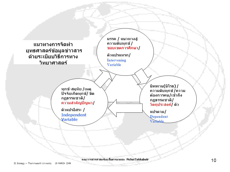 IS Strategy :- Thammasarth University 19 MARCH 2549 คณะวารสารศาสตร์และสื่อสารมวลชน Pichai Takkabutr 10 นิพพาน(นิโรธ) / ความดับทุกข์ /ความ ต้องการคน/เข้าถึง กฏธรรมชาติ/ วัตถุประสงค์/ ตัว แปรตาม/ Dependent Variable ทุกข์-สมุทัย /เหตุ ปัจจัยเกิดทุกข์/ ขัด กฏธรรมชาติ/ ความสำคัญปัญหา/ ตัวแปรอิสระ / Independent Variable มรรค / แนวทางสู่ ความดับทุกข์ / ขอบเขตการศึกษา/ ตัวแปรแทรก/ Intervening Variable แนวทางการจัดทำ ยุทธศาสตร์ข้อมูลข่าวสาร ด้วยระเบียบวิธีการทาง วิทยาศาสตร์