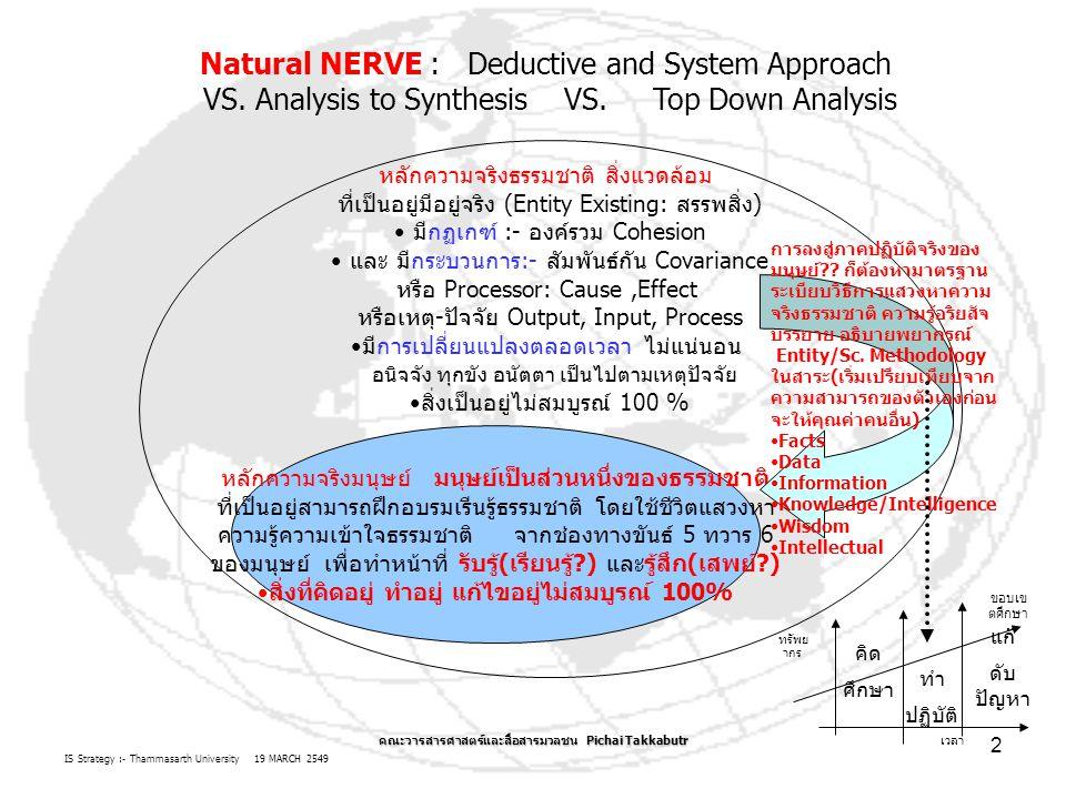 IS Strategy :- Thammasarth University 19 MARCH 2549 คณะวารสารศาสตร์และสื่อสารมวลชน Pichai Takkabutr 2 หลักความจริงธรรมชาติ สิ่งแวดล้อม ที่เป็นอยู่มีอยู่จริง (Entity Existing: สรรพสิ่ง) มีกฏเกฑ์ :- องค์รวม Cohesion และ มีกระบวนการ:- สัมพันธ์กัน Covariance หรือ Processor: Cause,Effect หรือเหตุ-ปัจจัย Output, Input, Process มีการเปลี่ยนแปลงตลอดเวลา ไม่แน่นอน อนิจจัง ทุกขัง อนัตตา เป็นไปตามเหตุปัจจัย สิ่งเป็นอยู่ไม่สมบูรณ์ 100 % หลักความจริงมนุษย์ มนุษย์เป็นส่วนหนึ่งของธรรมชาติ ที่เป็นอยู่สามารถฝึกอบรมเรีนรู้ธรรมชาติ โดยใช้ชีวิตแสวงหา ความรู้ความเข้าใจธรรมชาติ จากช่องทางขันธ์ 5 ทวาร 6 ของมนุษย์ เพื่อทำหน้าที่ รับรู้(เรียนรู้ ) และรู้สึก(เสพย์ ) สิ่งที่คิดอยู่ ทำอยู่ แก้ไขอยู่ไม่สมบูรณ์ 100% การลงสู่ภาคปฏิบัติจริงของ มนุษย์ .