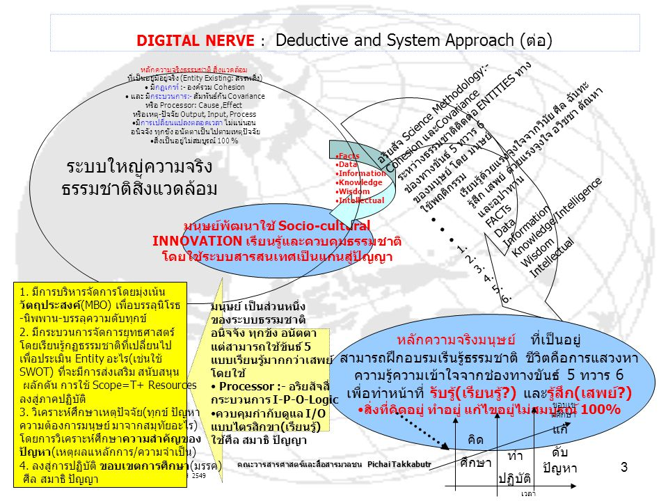 IS Strategy :- Thammasarth University 19 MARCH 2549 คณะวารสารศาสตร์และสื่อสารมวลชน Pichai Takkabutr 3 DIGITAL NERVE : Deductive and System Approach (ต่อ) มนุษย์พัฒนาใช้ Socio-cultural INNOVATION เรียนรู้และควบคุมธรรมชาติ โดยใช้ระบบสารสนเทศเป็นแกนสู่ปัญญา Facts Data Information Knowledge Wisdom Intellectual หลักความจริงธรรมชาติ สิ่งแวดล้อม ที่เป็นอยู่มีอยู่จริง (Entity Existing: สรรพสิ่ง) มีกฏเกฑ์ :- องค์รวม Cohesion และ มีกระบวนการ:- สัมพันธ์กัน Covariance หรือ Processor: Cause,Effect หรือเหตุ-ปัจจัย Output, Input, Process มีการเปลี่ยนแปลงตลอดเวลา ไม่แน่นอน อนิจจัง ทุกขัง อนัตตาเป็นไปตามเหตุปัจจัย สิ่งเป็นอยู่ไม่สมบูรณ์ 100 % ระบบใหญ่ความจริง ธรรมชาติสิ่งแวดล้อม อริยสัจ Science Methodology:- Cohesion และ Covariance ระหว่างธรรมชาติติดต่อ ENTITIES ทาง ช่องทางขันธ์ 5 ทวาร 6 ของมนุษย์ โดย มนุษย์ใช้พฤติกรรม เรียนรู้ด้วยแรงจูงใจจากวินัย ศีล ฉันทะ รู้สึก เสพย์ ด้วยแรงจูงใจ อวิชชา ตัณหา และอุปาทาน 1.