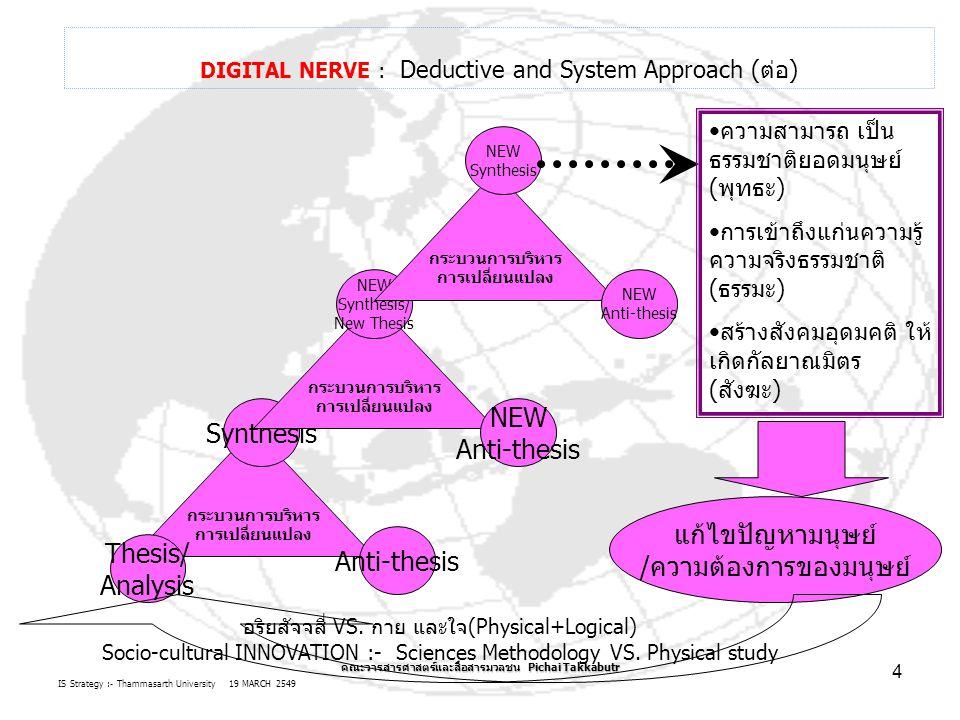 IS Strategy :- Thammasarth University 19 MARCH 2549 คณะวารสารศาสตร์และสื่อสารมวลชน Pichai Takkabutr 4 DIGITAL NERVE : Deductive and System Approach (ต่อ) กระบวนการบริหาร การเปลี่ยนแปลง Thesis/ Analysis Anti-thesis Synthesis กระบวนการบริหาร การเปลี่ยนแปลง NEW Anti-thesis NEW Synthesis/ New Thesis กระบวนการบริหาร การเปลี่ยนแปลง NEW Anti-thesis NEW Synthesis ความสามารถ เป็น ธรรมชาติยอดมนุษย์ (พุทธะ) การเข้าถึงแก่นความรู้ ความจริงธรรมชาติ (ธรรมะ) สร้างสังคมอุดมคติ ให้ เกิดกัลยาณมิตร (สังฆะ) แก้ไขปัญหามนุษย์ /ความต้องการของมนุษย์ อริยสัจจสี่ VS.