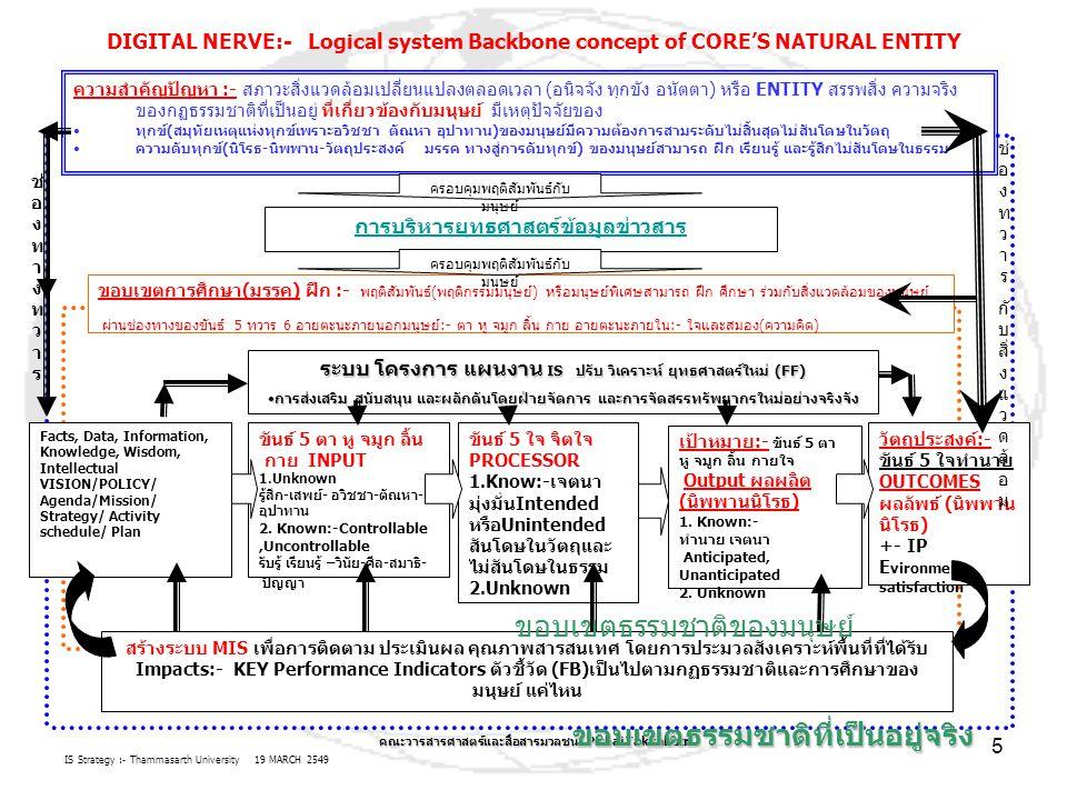 IS Strategy :- Thammasarth University 19 MARCH 2549 คณะวารสารศาสตร์และสื่อสารมวลชน Pichai Takkabutr 5 ความสำคัญปัญหา :- สภาวะสิ่งแวดล้อมเปลี่ยนแปลงตลอดเวลา (อนิจจัง ทุกขัง อนัตตา) หรือ ENTITY สรรพสิ่ง ความจริง ของกฏธรรมชาติที่เป็นอยู่ ที่เกี่ยวข้องกับมนุษย์ มีเหตุปัจจัยของ ทุกข์(สมุทัยเหตุแห่งทุกข์เพราะอวิชชา ตัณหา อุปาทาน)ของมนุษย์มีความต้องการสามระดับไม่สิ้นสุดไม่สันโดษในวัตถุ ความดับทุกข์(นิโรธ-นิพพาน-วัตถุประสงค์ มรรค ทางสู่การดับทุกข์) ของมนุษย์สามารถ ฝึก เรียนรู้ และรู้สึกไม่สันโดษในธรรม DIGITAL NERVE:- Logical system Backbone concept of CORE'S NATURAL ENTITY การบริหารยุทธศาสตร์ข้อมูลข่าวสาร ขอบเขตการศึกษา(มรรค) ฝึก :- พฤติสัมพันธ์(พฤติกรรมมนุษย์) หรือมนุษย์พิเศษสามารถ ฝึก ศึกษา ร่วมกับสิ่งแวดล้อมของมนุษย์ ผ่านช่องทางของขันธ์ 5 ทวาร 6 อายตะนะภายนอกมนุษย์:- ตา หู จมูก ลิ้น กาย อายตะนะภายใน:- ใจและสมอง(ความคิด) Facts, Data, Information, Knowledge, Wisdom, Intellectual VISION/POLICY/ Agenda/Mission/ Strategy/ Activity schedule/ Plan วัตถุประสงค์:- ขันธ์ 5 ใจทำนาย OUTCOMES ผลลัพธ์ (นิพพาน นิโรธ) +- IP E vironment satisfaction เป้าหมาย:- ขันธ์ 5 ตา หู จมูก ลิ้น กายใจ Output ผลผลิต (นิพพานนิโรธ) 1.