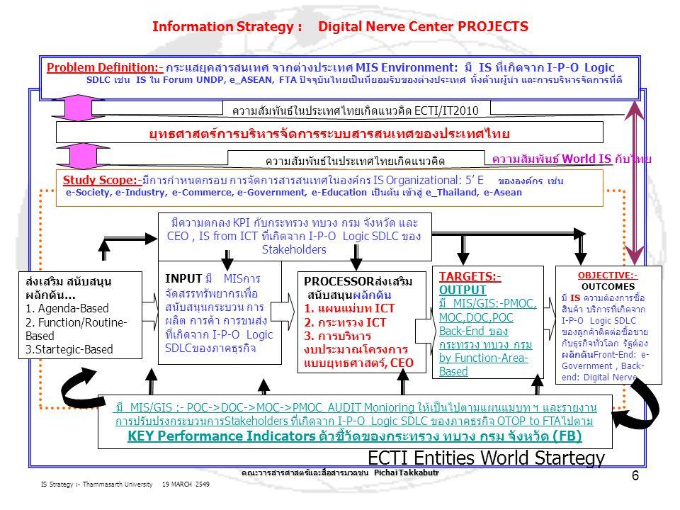 IS Strategy :- Thammasarth University 19 MARCH 2549 คณะวารสารศาสตร์และสื่อสารมวลชน Pichai Takkabutr 6 ECTI Entities World Startegy Problem Definition:- กระแสยุคสารสนเทศ จากต่างประเทศ MIS Environment: มี IS ที่เกิดจาก I-P-O Logic SDLC เช่น IS ใน Forum UNDP, e_ASEAN, FTA ปัจจุบันไทยเป็นที่ยอมรับของต่างประเทศ ทั้งด้านผู้นำ และการบริหารจัดการที่ดี Information Strategy : Digital Nerve Center PROJECTS ความสัมพันธ์ในประเทศไทยเกิดแนวคิด ECTI/IT2010 Study Scope:-มีการกำหนดกรอบ การจัดการสารสนเทศในองค์กร IS Organizational: 5' E ขององค์กร เช่น e-Society, e-Industry, e-Commerce, e-Government, e-Education เป็นต้น เข้าสู่ e_Thailand, e-Asean PROCESSORส่งเสริม สนับสนุนผลักดัน 1.