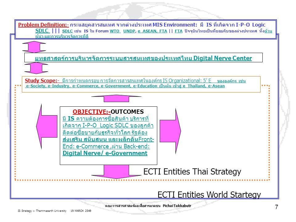IS Strategy :- Thammasarth University 19 MARCH 2549 คณะวารสารศาสตร์และสื่อสารมวลชน Pichai Takkabutr 7 ECTI Entities World Startegy Problem Definition:- กระแสยุคสารสนเทศ จากต่างประเทศ MIS Environment: มี IS ที่เกิดจาก I-P-O Logic SDLC ||| SDLC เช่น IS ใน Forum WTO UNDP, e_ASEAN, FTA || FTA ปัจจุบันไทยเป็นที่ยอมรับของต่างประเทศ ทั้งด้าน ผู้นำ และการบริหารจัดการที่ดี SDLC SDLCWTO UNDPe_ASEAN, FTA ด้าน ผู้นำ และการบริหารจัดการที่ดี ยุทธศาสตร์การบริหารจัดการระบบสารสนเทศของประเทศไทย Study Scope:- มีการกำหนดกรอบ การจัดการสารสนเทศในองค์กร IS Organizational: 5' E ขององค์กร เช่นมีการกำหนดกรอบ การจัดการสารสนเทศในองค์กร IS Organizational: 5' E ขององค์กร เช่น e-Society, e-Industry, e-Commerce, e-Government, e-Education เป็นต้น เข้าสู่ e_Thailand, e-Asean ECTI Entities Thai Strategy ยุทธศาสตร์การบริหารจัดการระบบสารสนเทศของประเทศไทย Digital Nerve CenterOBJECTIVE:-OUTCOMES มี IS ความต้องการซื้อสินค้า บริการที่ เกิดจาก I-P-O Logic SDLC ของลูกค้า ติดต่อซื้อขายกับธุรกิจทั่วโลก รัฐต้อง ส่งเสริม สนับสนุน และผลักดันFront- End: e-Commerce,ผ่าน Back-end: Digital Nerve/ e-Government