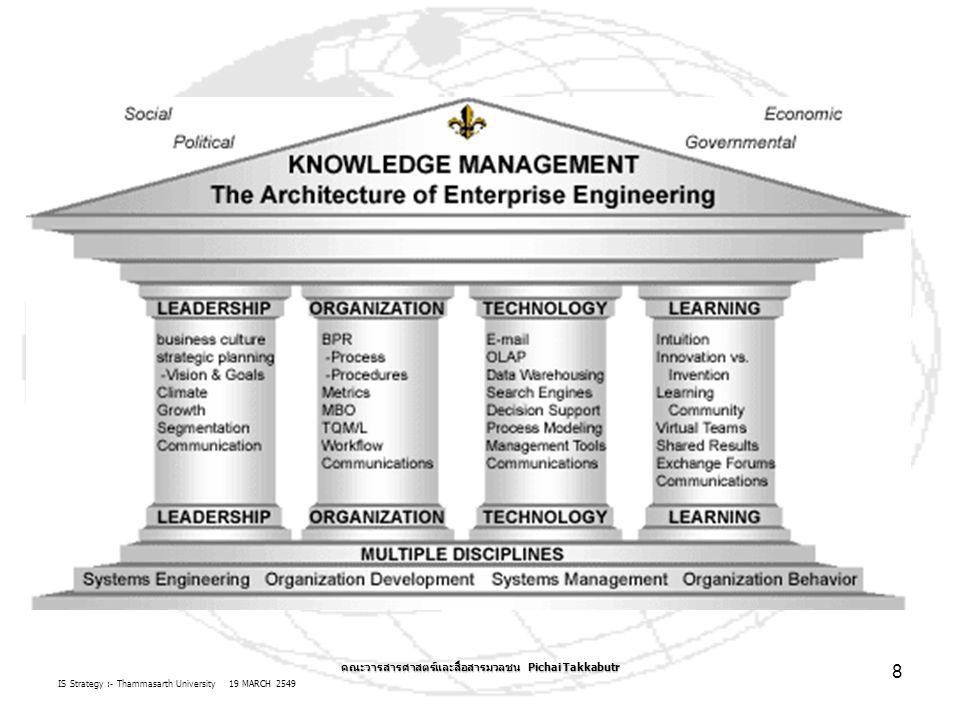 IS Strategy :- Thammasarth University 19 MARCH 2549 คณะวารสารศาสตร์และสื่อสารมวลชน Pichai Takkabutr 8