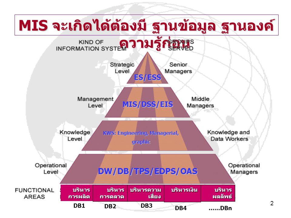 2 MIS จะเกิดได้ต้องมี ฐานข้อมูล ฐานองค์ ความรู้ก่อน DW/DB/TPS/EDPS/OAS KWS: Engineering, Managerial, graphic MIS/DSS/EIS ES/ESS บริหาร การผลิต บริหาร การตลาด บริหารความ เสี่ยง บริหารเงิน บริหาร ผลลัพธ์ DB1 DB2 ……DBn DB3 DB4