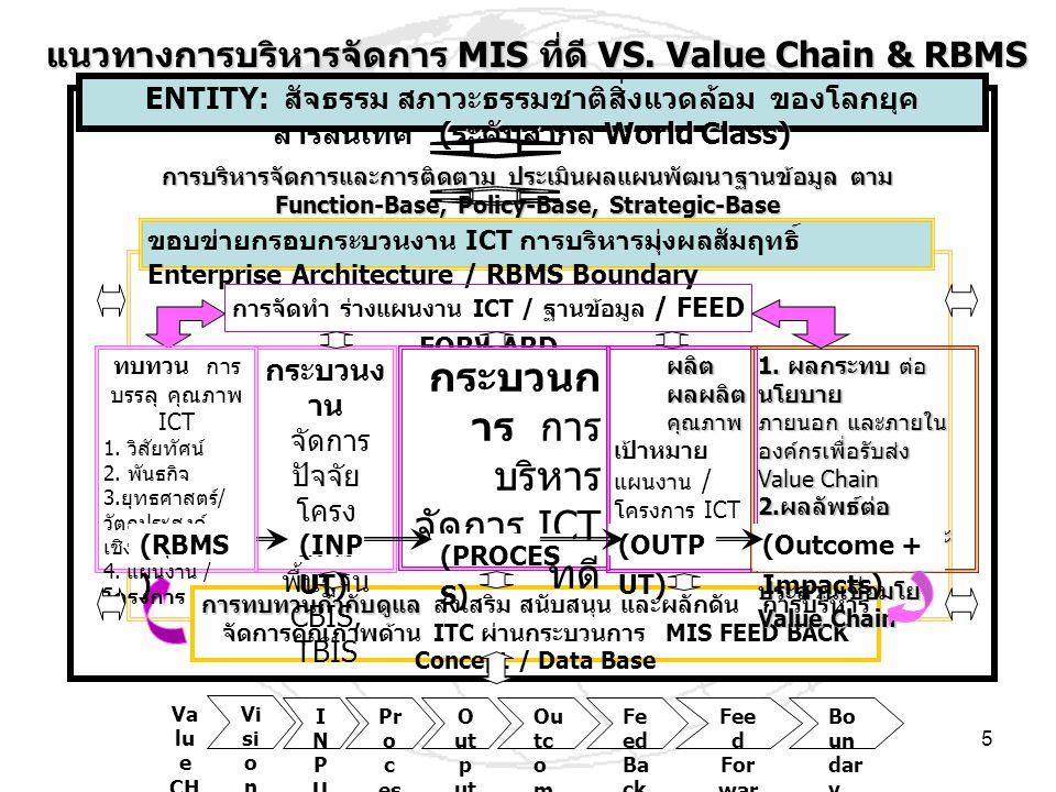 5 ( ระดับสากล World Class) ENTITY: สัจธรรม สภาวะธรรมชาติสิ่งแวดล้อม ของโลกยุค สารสนเทศ ( ระดับสากล World Class) การบริหารจัดการและการติดตาม ประเมินผลแผนพัฒนาฐานข้อมูล ตาม Function-Base, Policy-Base, Strategic-Base ขอบข่ายกรอบกระบวนงาน ICT การบริหารมุ่งผลสัมฤทธิ์ Enterprise Architecture / RBMS Boundary การทบทวนกำกับดูแล การทบทวนกำกับดูแล ส่งเสริม สนับสนุน และผลักดัน การบริหาร จัดการคุณภาพด้าน ITC ผ่านกระบวนการ MIS FEED BACK Concept / Data Base การจัดทำ ร่างแผนงาน ICT / ฐานข้อมูล / FEED FORWARD กระบวนง าน จัดการ ปัจจัย โครง สร้าง พื้นฐาน CBIS, TBIS (INP UT) กระบวนก าร การ บริหาร จัดการ ICT ที่ดี (PROCES S) ผลิต ผลผลิต คุณภาพ เป้าหมาย แผนงาน / โครงการ ICT (OUTP UT) ทบทวน การ บรรลุ คุณภาพ ICT 1.